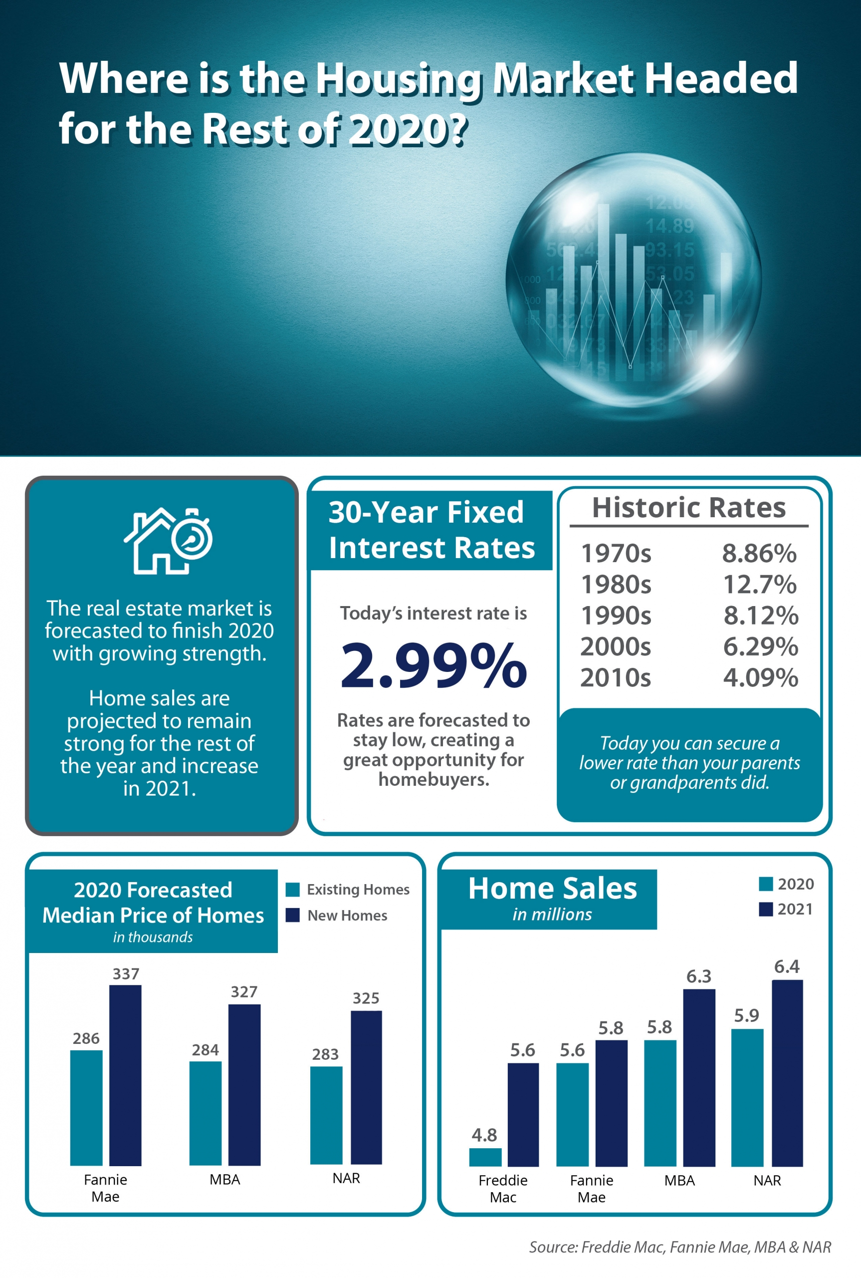 Where Is the Housing Market Headed in 2020? [INFOGRAPHIC]   Simplifying The Market