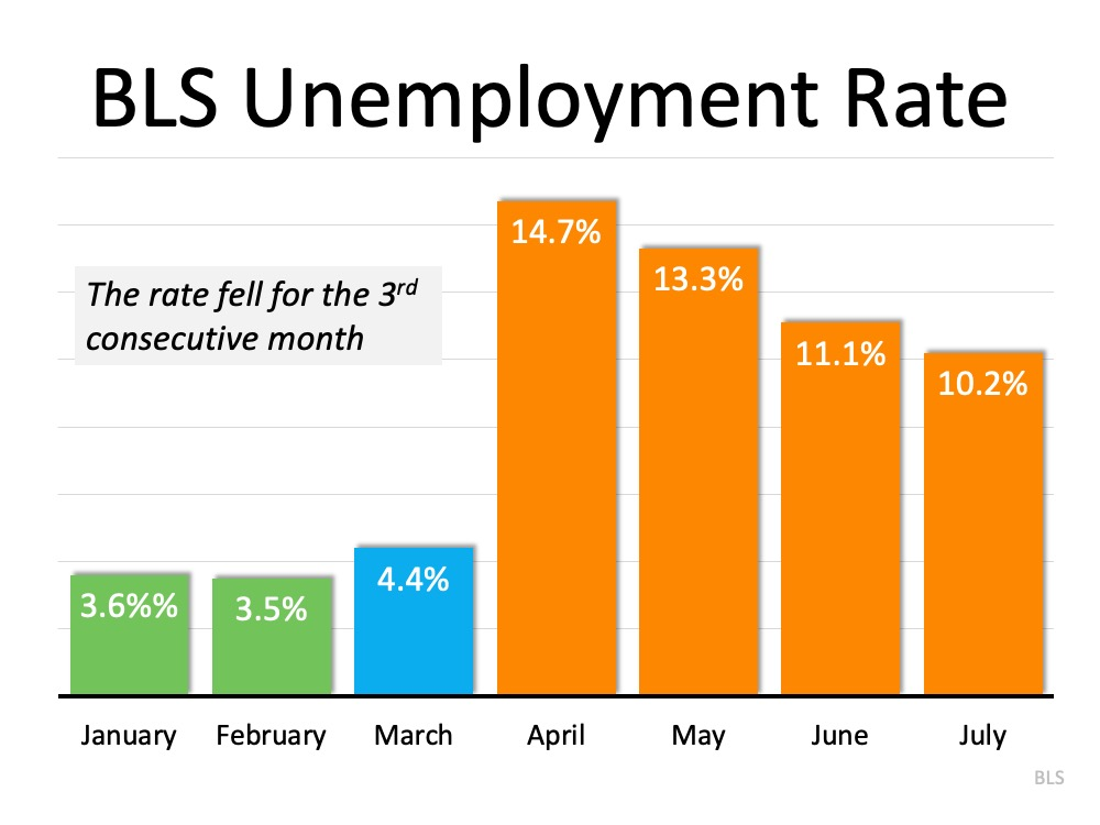 The Latest Unemployment Report: Slow and Steady Improvement   Simplifying The Market