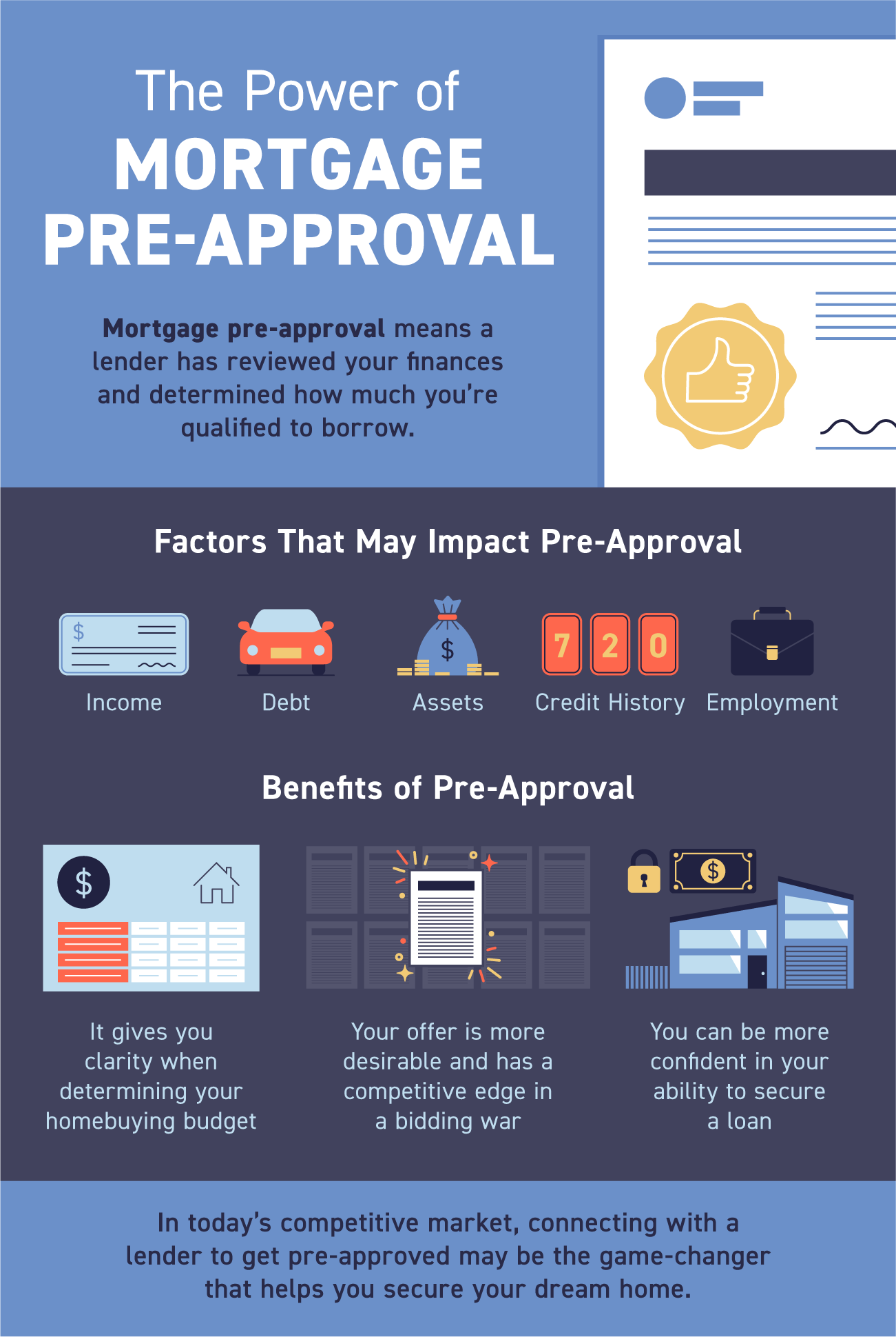 The Power of Mortgage Pre-Approval [INFOGRAPHIC] | Simplifying The Market